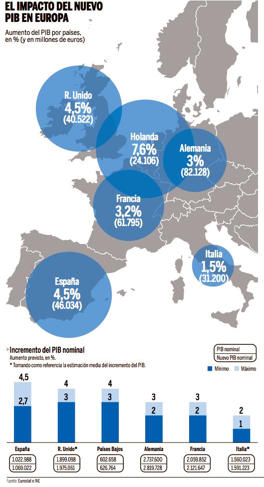 Nuevo PIB Europeo