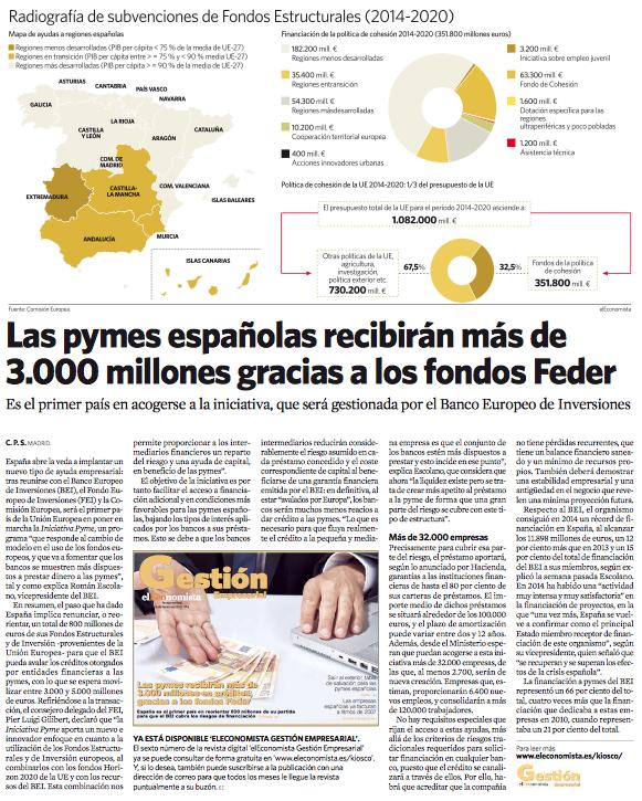 Las pymes españolas recibirán más de 3.000 millones gracias a los fondos Feder